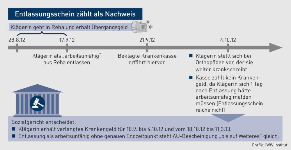Krankengeld Reha Entlassungsbericht Genügt Um Arbeitsunfähigkeit