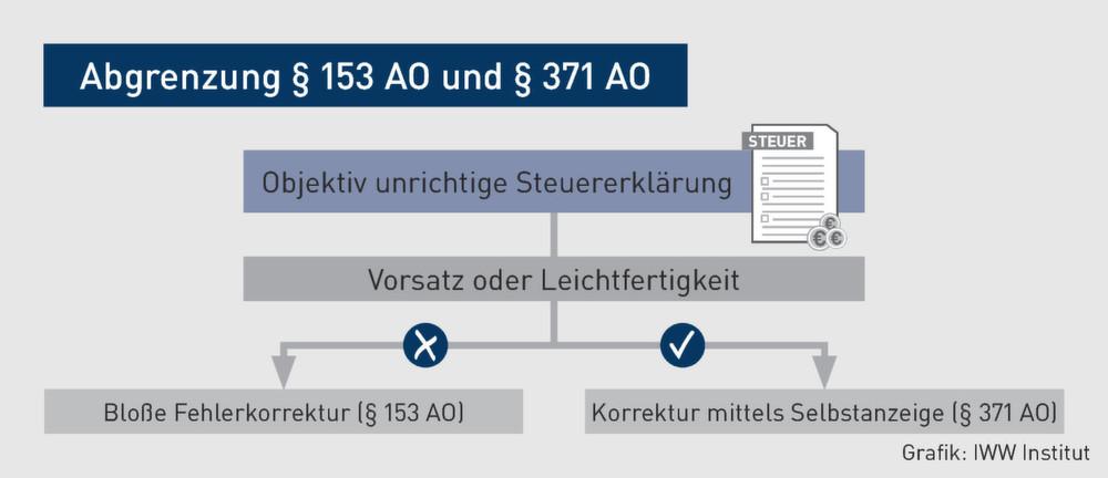 das erfordernis dass die anzeige und die berichtigung unverzglich d h ohne schuldhaftes zgern erfolgen muss wird in nr 51 relativiert - Leichtfertige Steuerverkurzung Beispiele