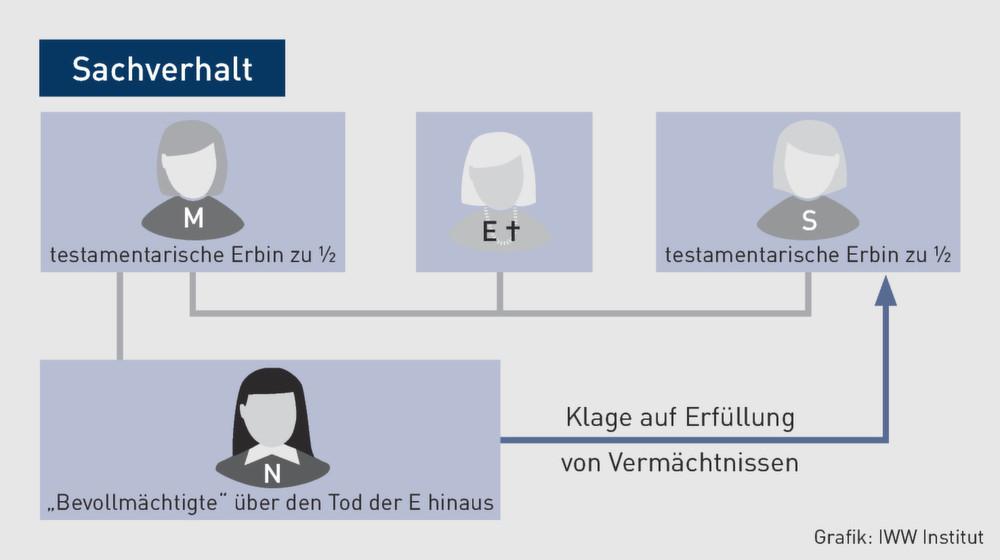entscheidungsgrnde - Generalvollmacht Uber Den Tod Hinaus Muster