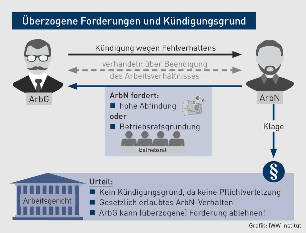 Betriebsrat Gründen Kündigungsschutz O2 Partner