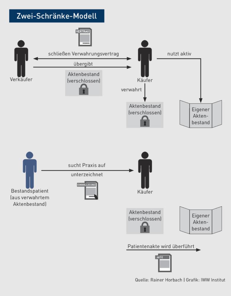 Datenschutzrecht Fur Arzte Teil 4 Die Einwilligung