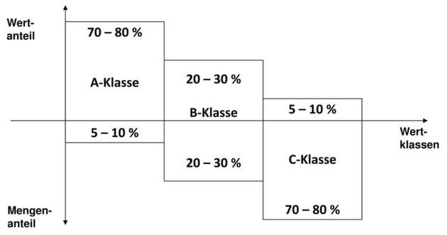 abc analyse berechnen
