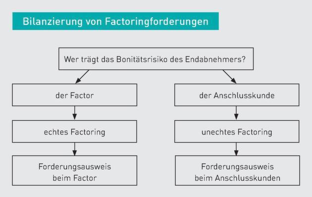Factoring Kosten Berechnung Und Beispiele 15