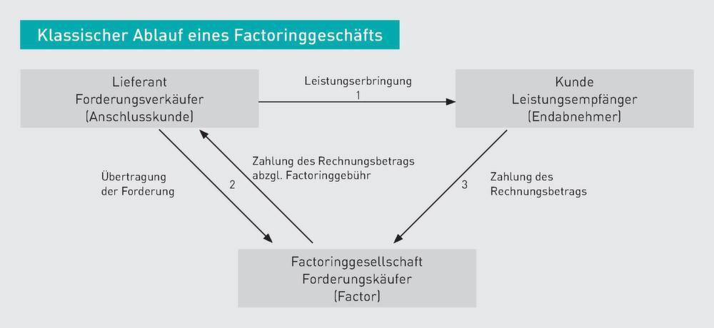 factoring kann in der praxis in zwei unterschiedlichen erscheinungsformen auftreten beim echten factoring geht mit der bertragung der forderung auch das - Factoring Beispiel