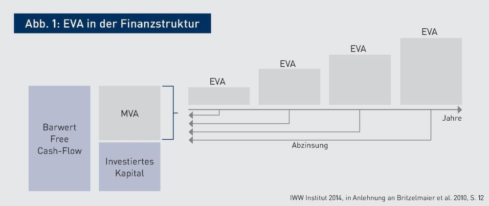 Instrumente zur Steigerung des Unternehmenswerts | Optimale ...