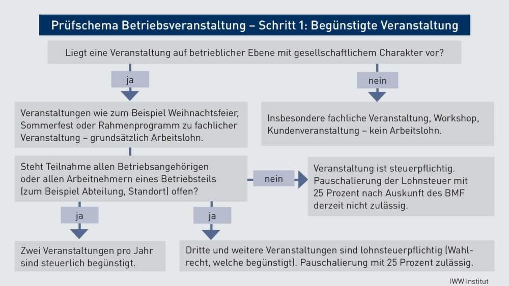 Betriebsveranstaltung Betriebsveranstaltungen Ab 1 Januar 2015