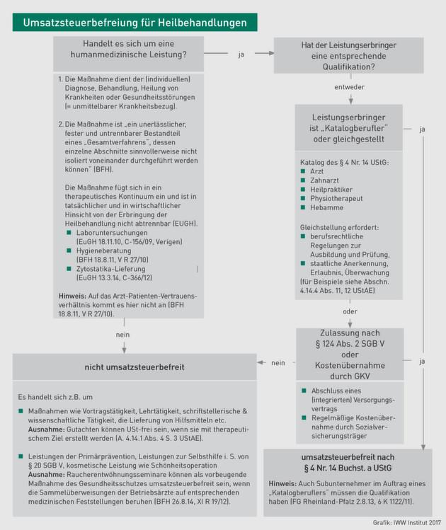Umsatzsteuer | Umsatzsteuerbefreiung nach § 4 Nr. 14 a UStG