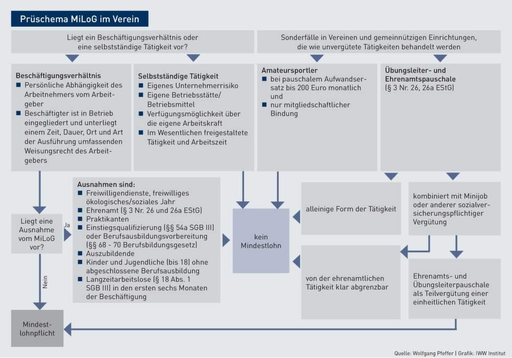Mindestlohn | Mindestlohn im Ehrenamt: Das Bundes-arbeitsministerium ...