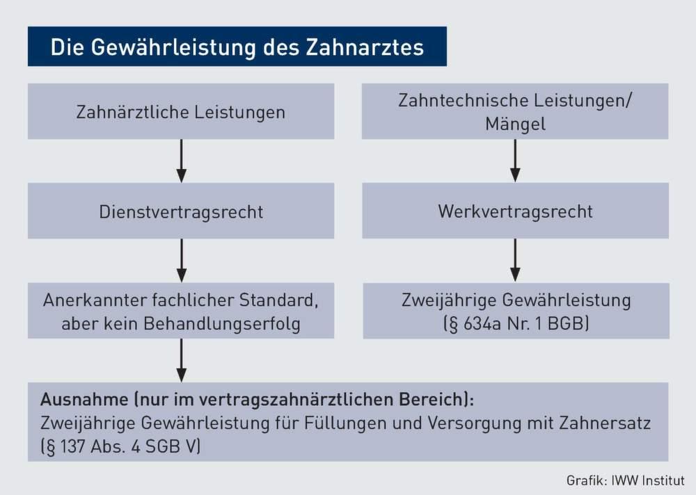werkvertrag nur bei technischer herstellung von zahnersatz - Behandlungsvertrag Muster
