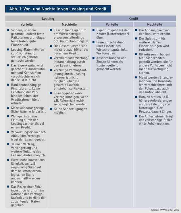 Finanzierungsalternativen Kredit Oder Leasing Welche Alternative