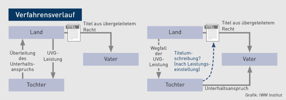 unterhaltsvorschusskasse düsseldorf