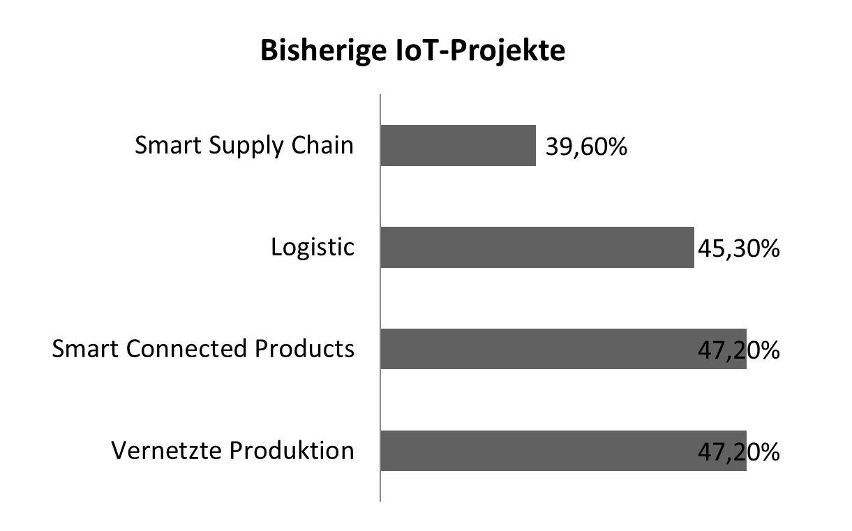 Bisherige IoT-Projekte