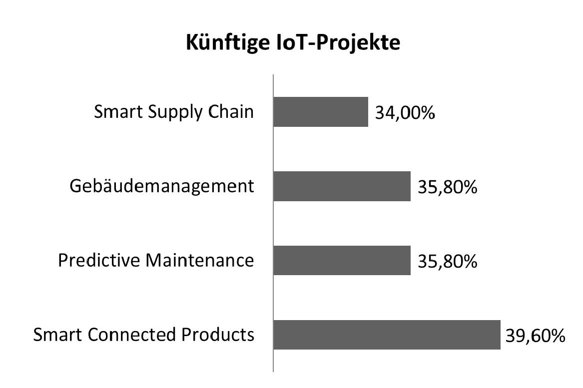 Künftige IoT-Projekte