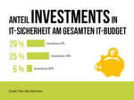 Anteil von Investments in IT-Sicherheit am gesamten It-Budget.