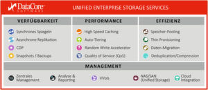 Unified Enterprise Storage Services