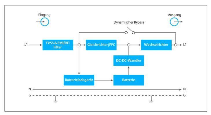 Bild 1: Schaltplan einer Online-USV mit Bypass.