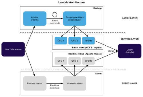 Berblick ber die lambda architektur in apache spark in for 3 schichten architektur