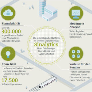 Advanced Data Analytics von Siemens und Atos