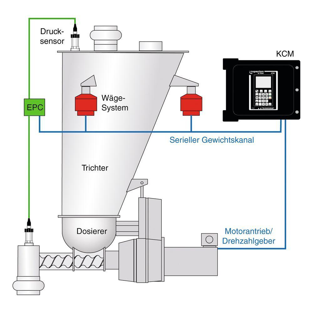 Prinzip der elektronischen Druckkompensation EPC für ein ...