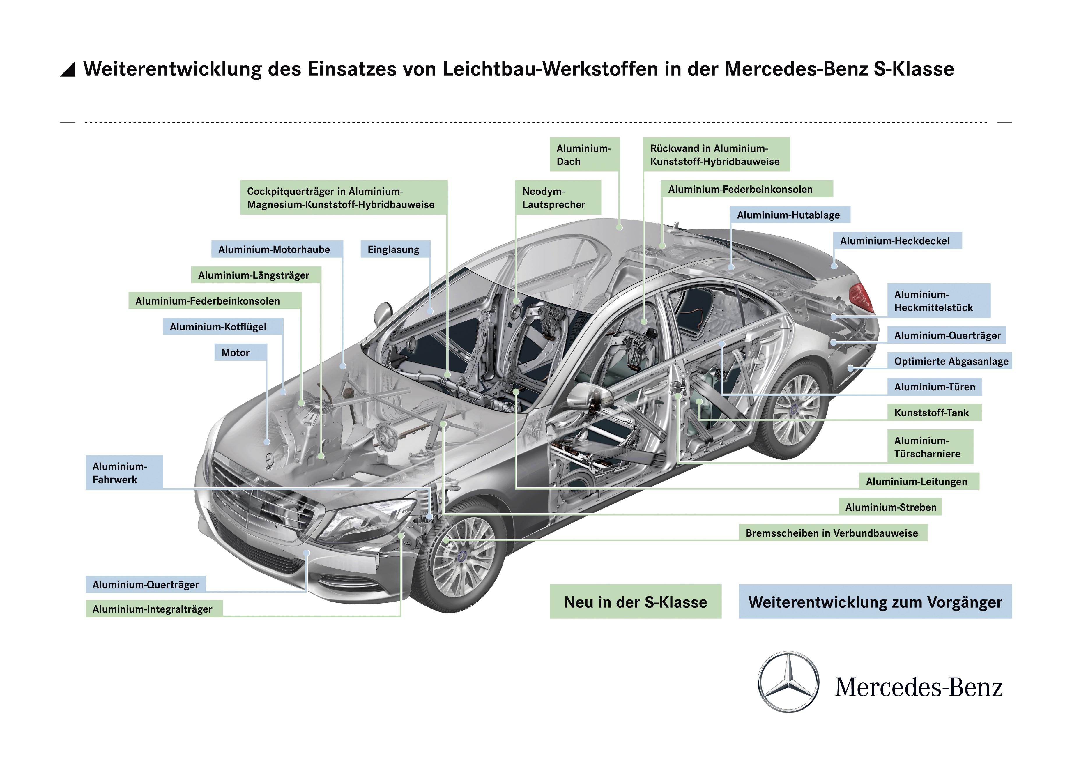 Mercedes C Car Battery