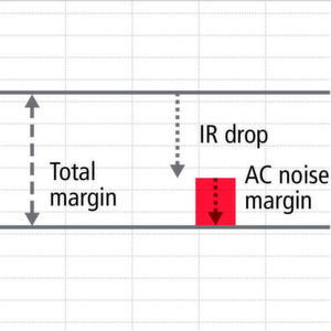 Wie Sie die Leistungsintegrität in PCB-Designs sicherstellen