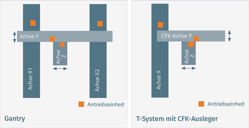 schematische Aufbau zeigt ein herkömmliches Gantry-System (li.) und ...