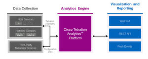Die Architektur für Cisco Tetration Analytics .