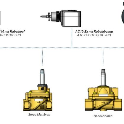 Modular Ex-Program for solenoid valves offers versatile solutions