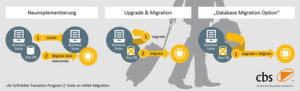 S/4HANA Transition Program // Suite on HANA Migration.