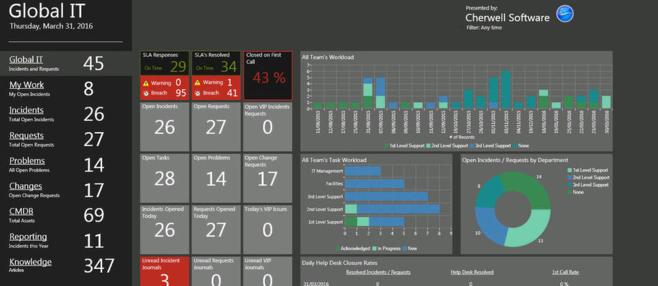 Dashboard Cherwell Software