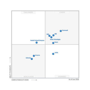 "Gartner sieht Commvault als ""Leader"" im ""Magic Quadrant for Data Center Backup and Recovery Software""."