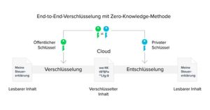 End-to-End-Verschlüsselung mit Zero-Knowledge-Methode.