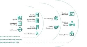 Die Stufen von Kaspersky Endpoint Security for Business