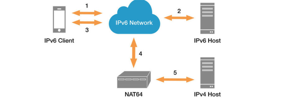 In einem durchgängigen IPv6-Bereitstellungsmodell müssen nur die Requests auf reinen IPv4-Content durch NAT64-Server (IPv6 to IPv4 Network Address Translation) geleitet werden.