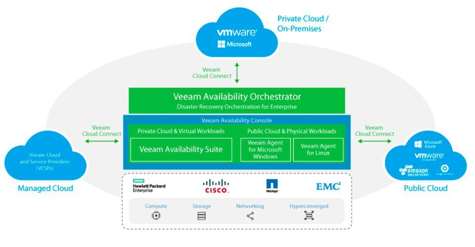 Die Veeam Availability Platform for the Hybrid Cloud umfasst sechs Komponenten.