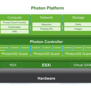 """Kubernetes as a Service"" auf VMware Photon"