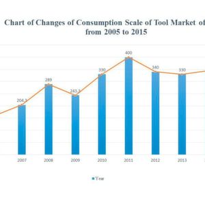 Chart of Changes of Consumption Scale of Tool Market of China in 2005 - 2015