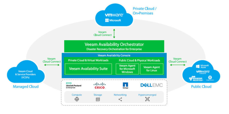Disaster Recovery von virtuellen IT-Umgebungen mit der Veeam Availability Suite.