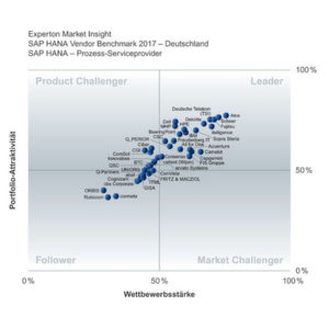 Der Magic Quadrant der SAP-HANA-Anbieter.
