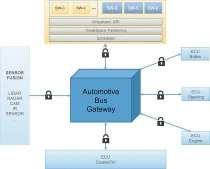 Seite 3: Sicherheit und Zertifizierung von Anwendungen