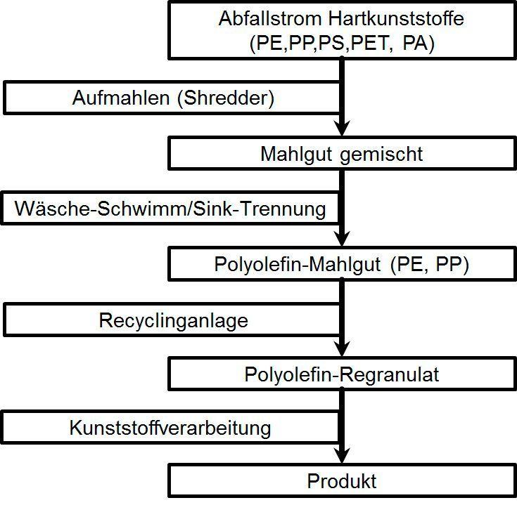 """Schematische Darstellung der Prozesskette """"Vom Abfallstrom zum Produkt""""."""