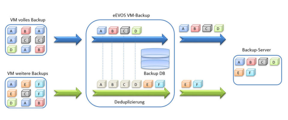 Euro-NAS Enterprise Virtualization OS (Evos) bietet Virtualisierung, Storage, Backup und Restore.