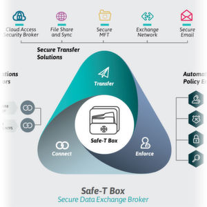 Safe-T modernisiert DMZ und sichert Cloud