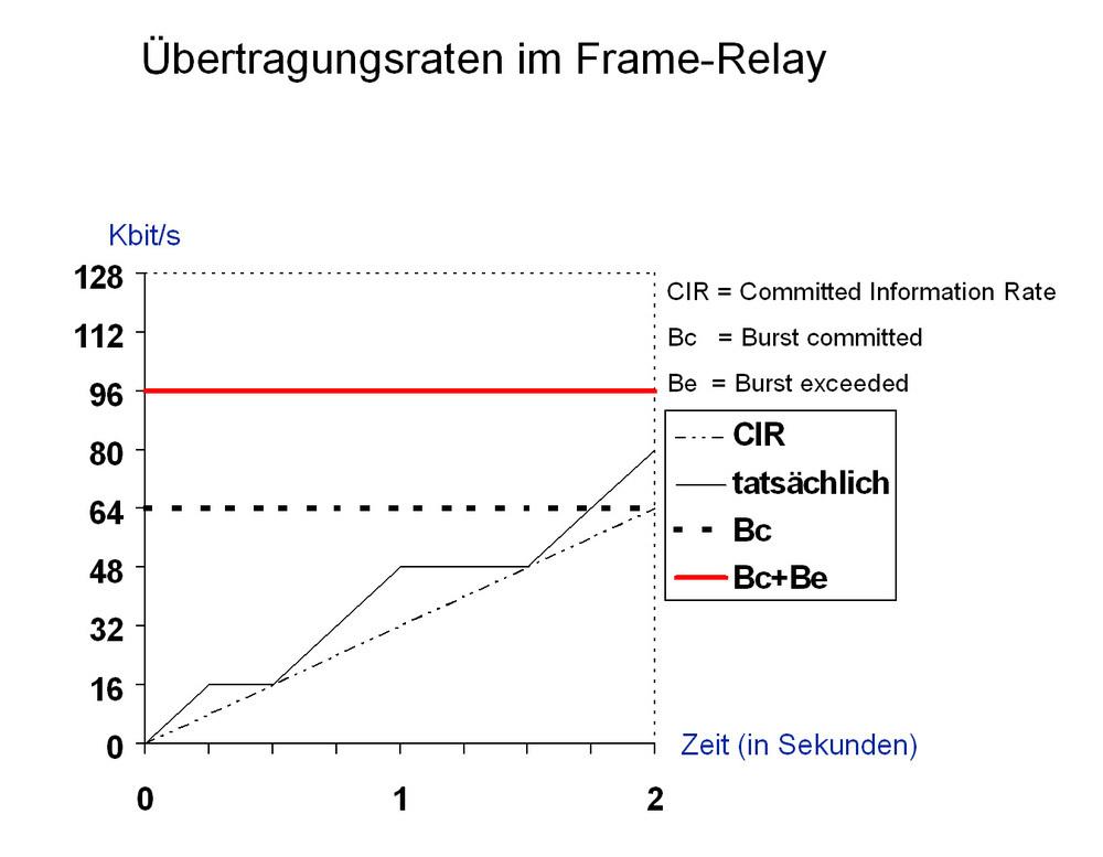 Bild 2: Für Frame-Relay bestehen einige Möglichkeiten, um die ...