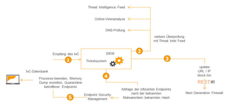 Eine Malware wird von der IoC-Datenbank gemeldet und zusätzlich mit