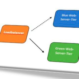 Continuous Delivery mit Blue/Green-Deployments