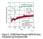 Bild 2. Der hier als Aufwärtswandler konfigurierte LT3922 erfüllt die Bedingungen von CISPR 25 Klasse 5 für leitungsgeführte und abgestrahlte Störaussendungen.