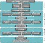 Bild 1: Der Ablauf einer kundenspezifischen Entwicklung