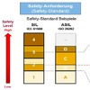 Welche Safety- und Securityanforderungen zählen bei der MCU-Wahl?