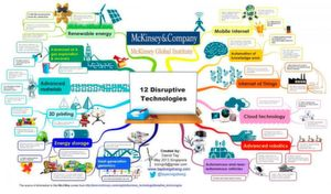 Twelve Disruptive technologies according to the McKinsey Institute.